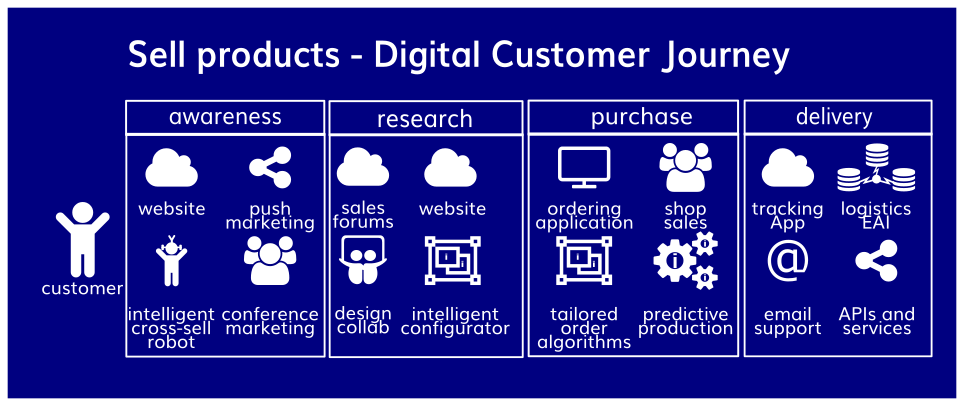 IDEA - digital customer journey