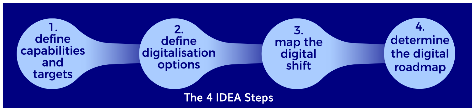 IDEA steps with box and title